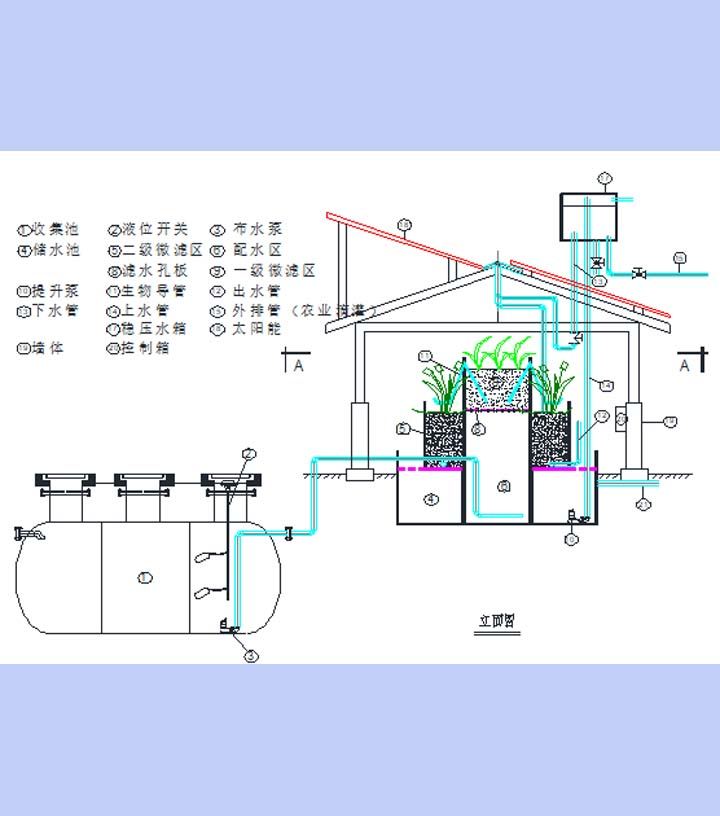 複合生態汙水處理回用系統